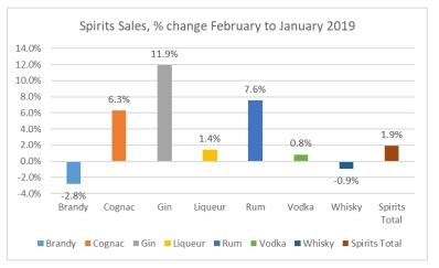 Some Spirits were in good spirit in February - The Retail