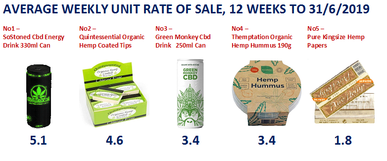 CBD Top 5 Rate Of Sale